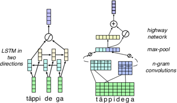 Figure 1 for Word Representation Models for Morphologically Rich Languages in Neural Machine Translation