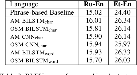 Figure 3 for Word Representation Models for Morphologically Rich Languages in Neural Machine Translation