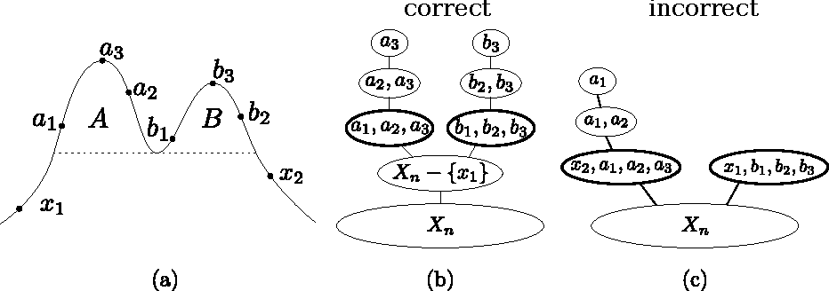 Figure 2 for Beyond Hartigan Consistency: Merge Distortion Metric for Hierarchical Clustering