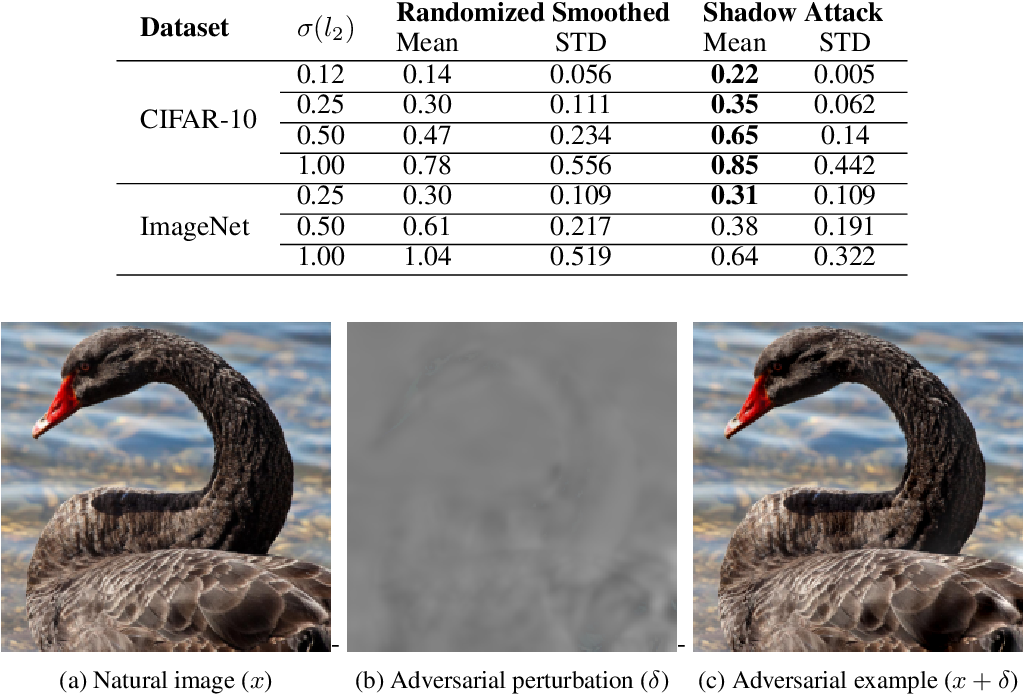 Figure 2 for Breaking certified defenses: Semantic adversarial examples with spoofed robustness certificates