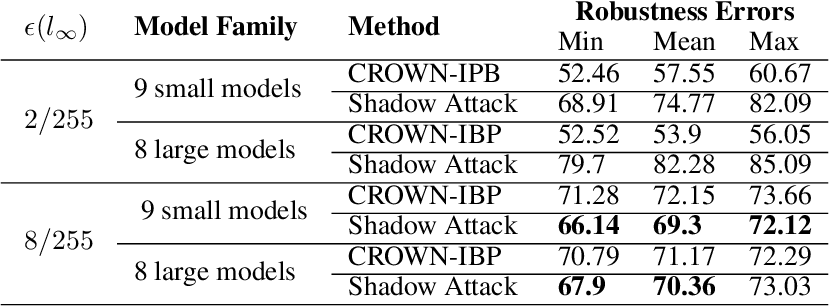 Figure 3 for Breaking certified defenses: Semantic adversarial examples with spoofed robustness certificates