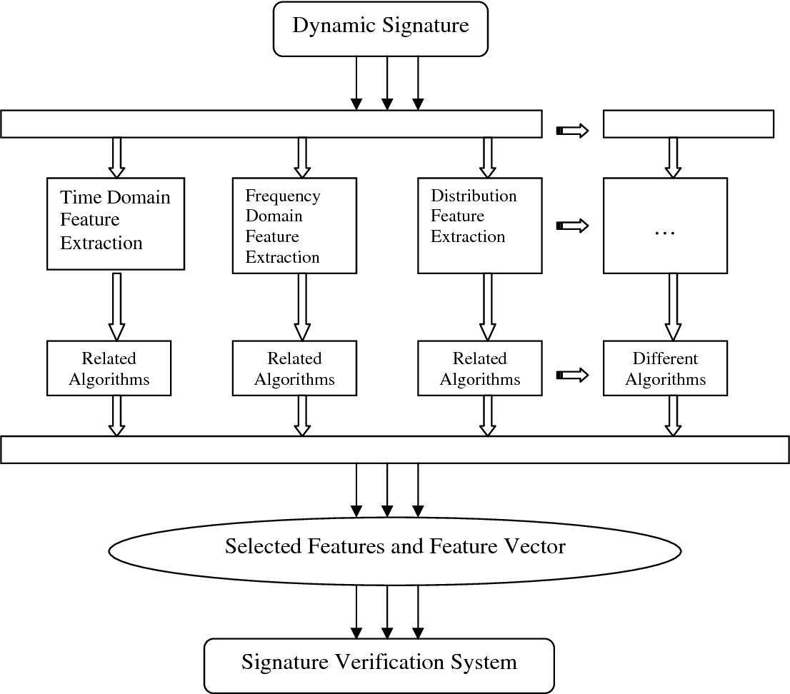 PDF] Dynamic Signature Verification System Design Using Stroke Based