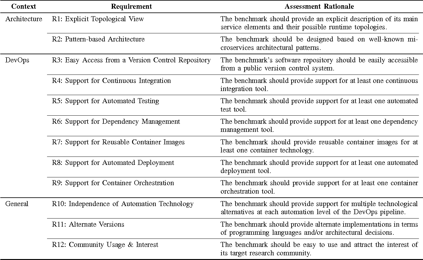 Table I from Benchmark Requirements for Microservices