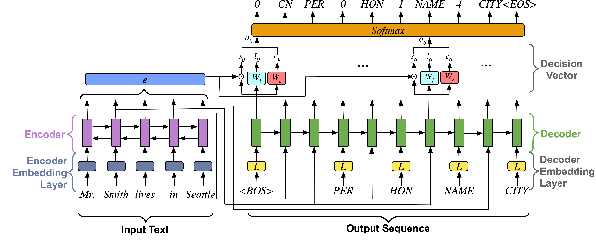Figure 3 for CopyNext: Explicit Span Copying and Alignment in Sequence to Sequence Models