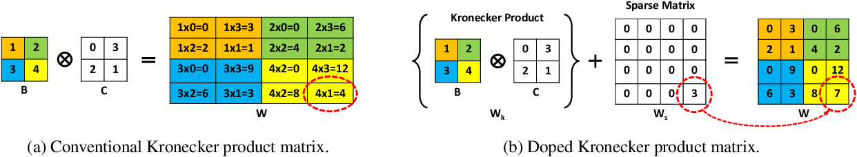 Figure 1 for Doping: A technique for efficient compression of LSTM models using sparse structured additive matrices