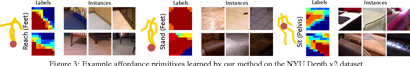 Figure 4 for In Defense of the Direct Perception of Affordances