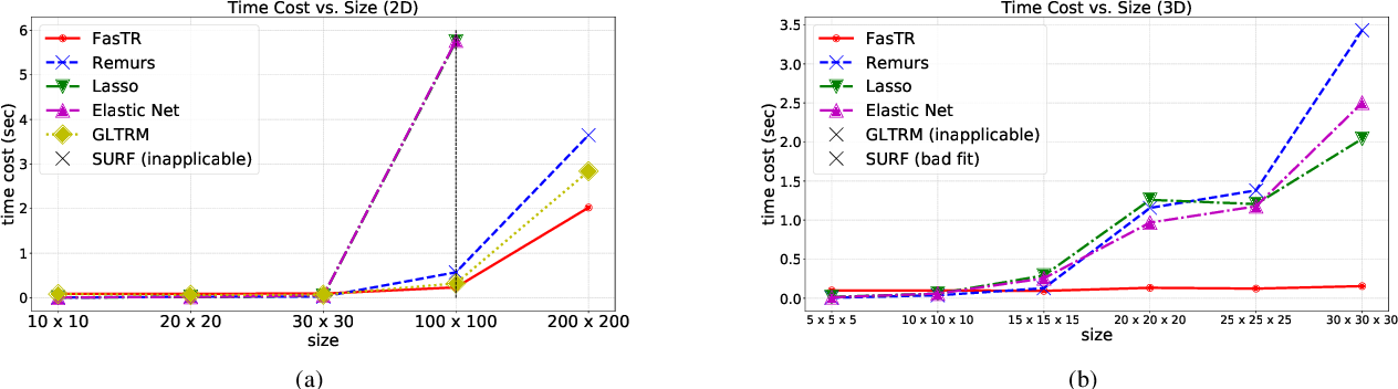 Figure 1 for Fast and Scalable Estimator for Sparse and Unit-Rank Higher-Order Regression Models