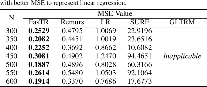 Figure 3 for Fast and Scalable Estimator for Sparse and Unit-Rank Higher-Order Regression Models