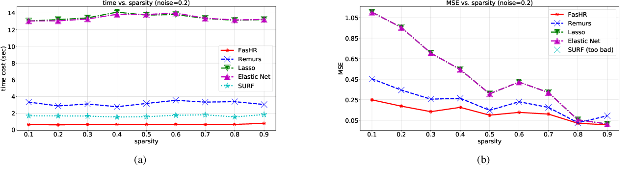 Figure 4 for Fast and Scalable Estimator for Sparse and Unit-Rank Higher-Order Regression Models