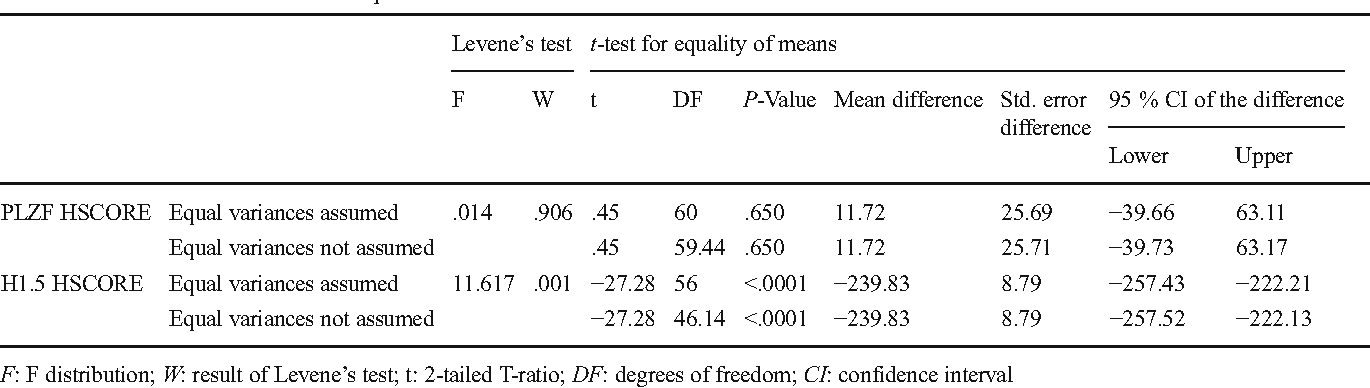 Table 3 Independent Sample Test Showing Results Of Leveneu0027s Test For  Equality Of Variances As Well