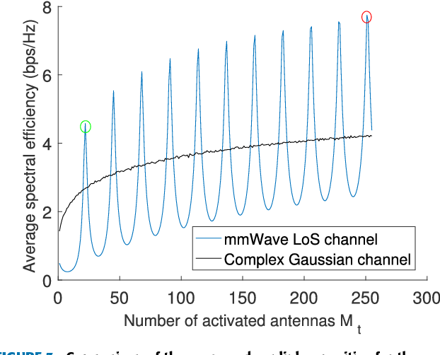 Partially-Activated Conjugate Beamforming for LoS Massive