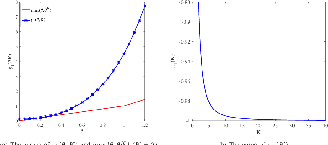 Figure 1 for On Dimension-free Tail Inequalities for Sums of Random Matrices and Applications