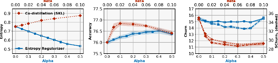 Figure 4 for On the Reproducibility of Neural Network Predictions