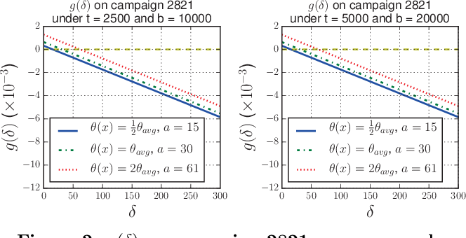 Figure 3 for Real-Time Bidding by Reinforcement Learning in Display Advertising