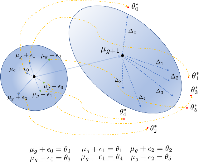 Figure 3 for Shaped Policy Search for Evolutionary Strategies using Waypoints