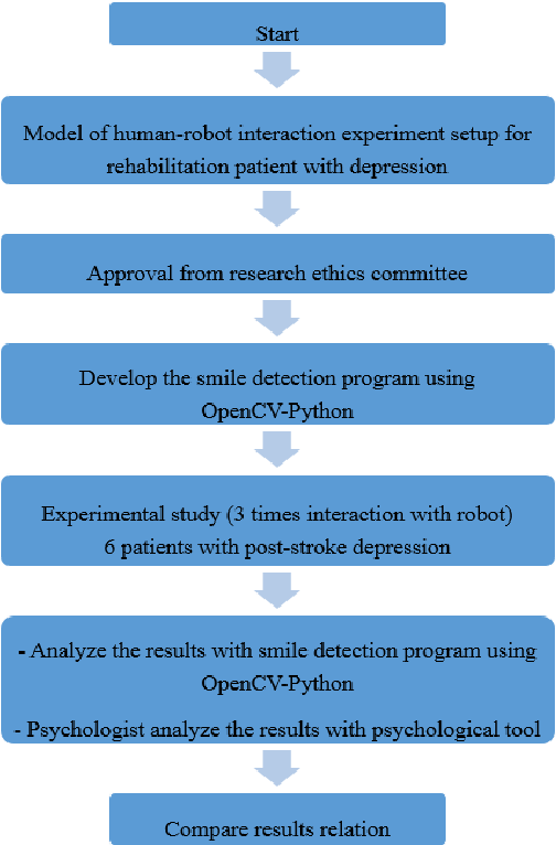 Figure 2 from Smile Detection Tool using OpenCV-Python to Measure
