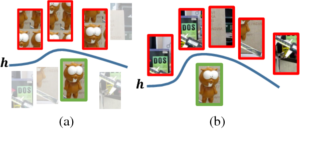 Figure 1 for Learning Background-Aware Correlation Filters for Visual Tracking