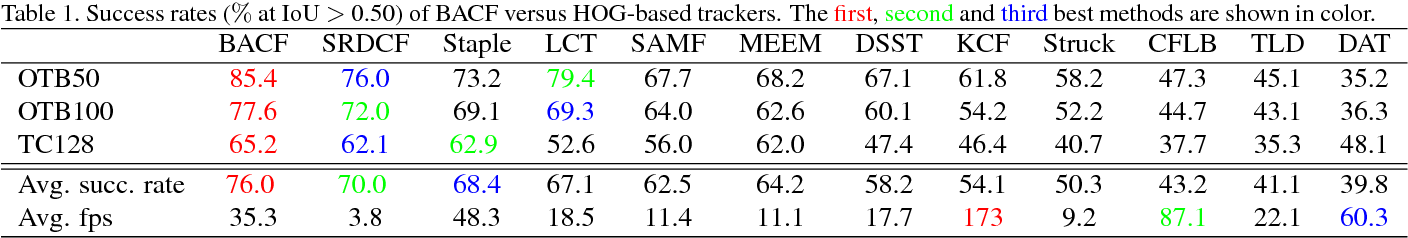 Figure 2 for Learning Background-Aware Correlation Filters for Visual Tracking
