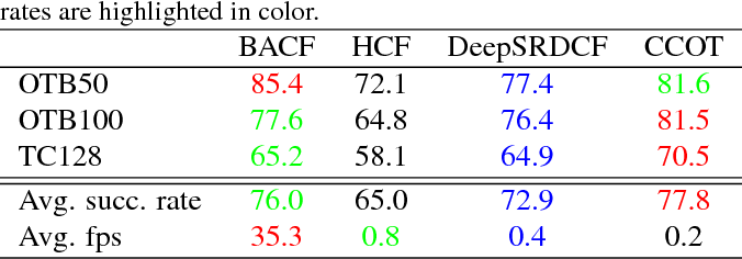 Figure 4 for Learning Background-Aware Correlation Filters for Visual Tracking