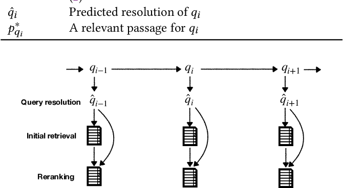 Figure 2 for Query Resolution for Conversational Search with Limited Supervision