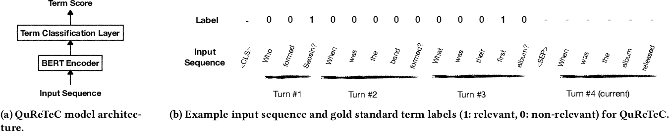 Figure 4 for Query Resolution for Conversational Search with Limited Supervision