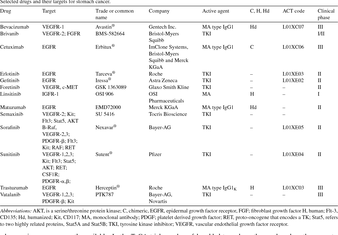 Her-2/neu gene amplification and over-expression in stomach