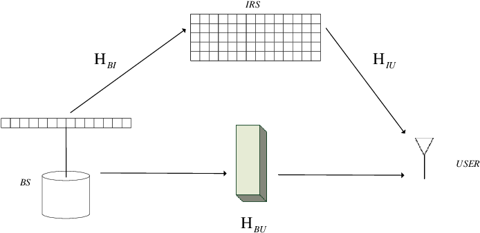 Figure 1 for A 3D Non-Stationary Channel Model for 6G Wireless Systems Employing Intelligent Reflecting Surfaces with Practical Phase Shifts