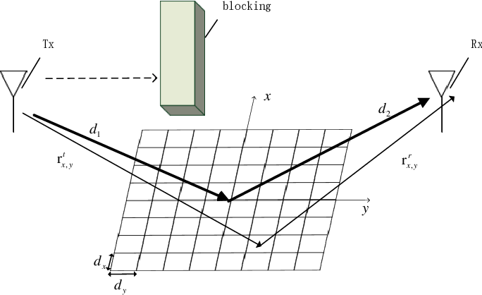 Figure 2 for A 3D Non-Stationary Channel Model for 6G Wireless Systems Employing Intelligent Reflecting Surfaces with Practical Phase Shifts