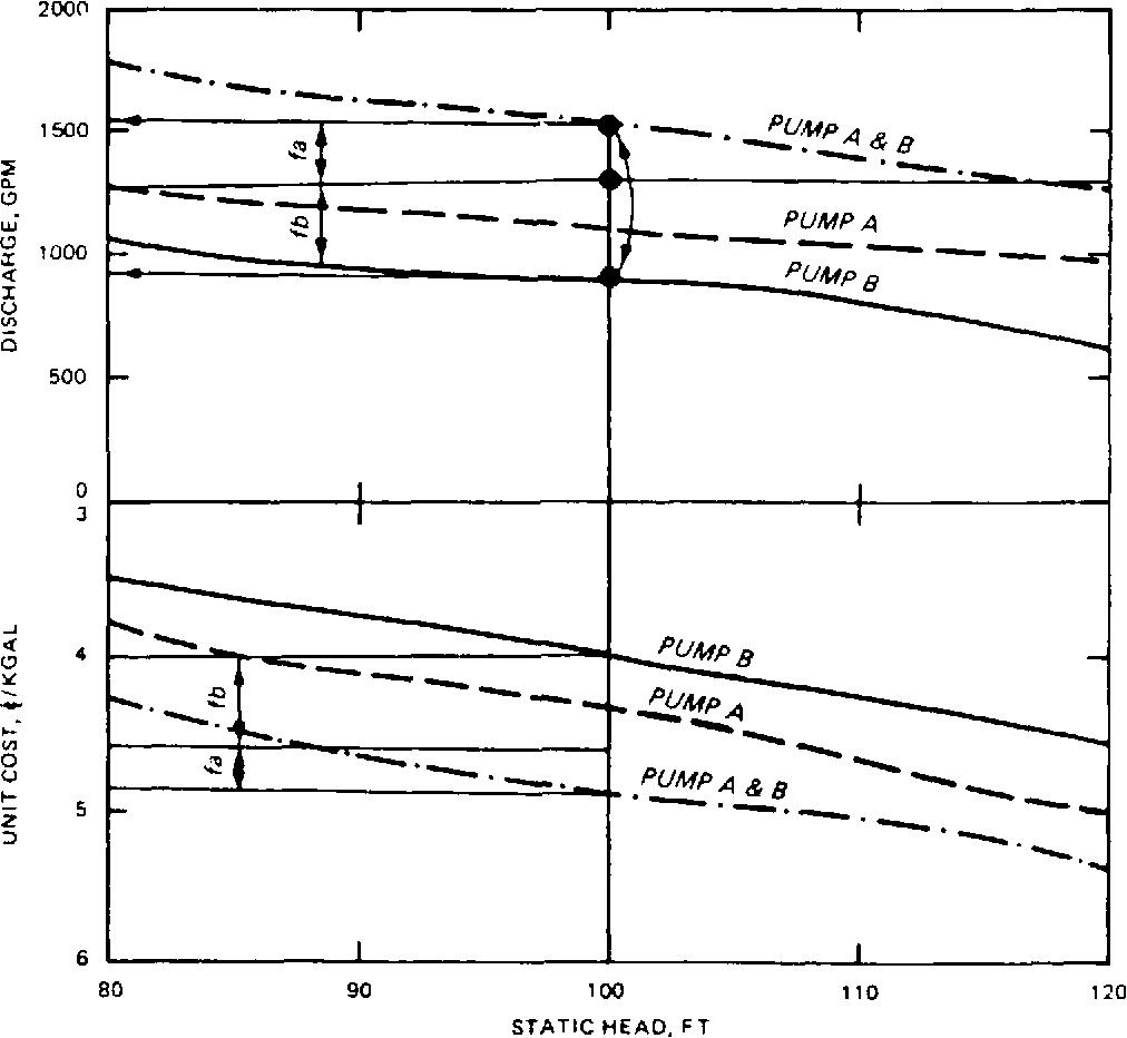 figure 3-11
