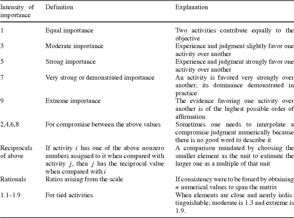 Synthesis Of Complex Criteria Decision Making A Case Towards A