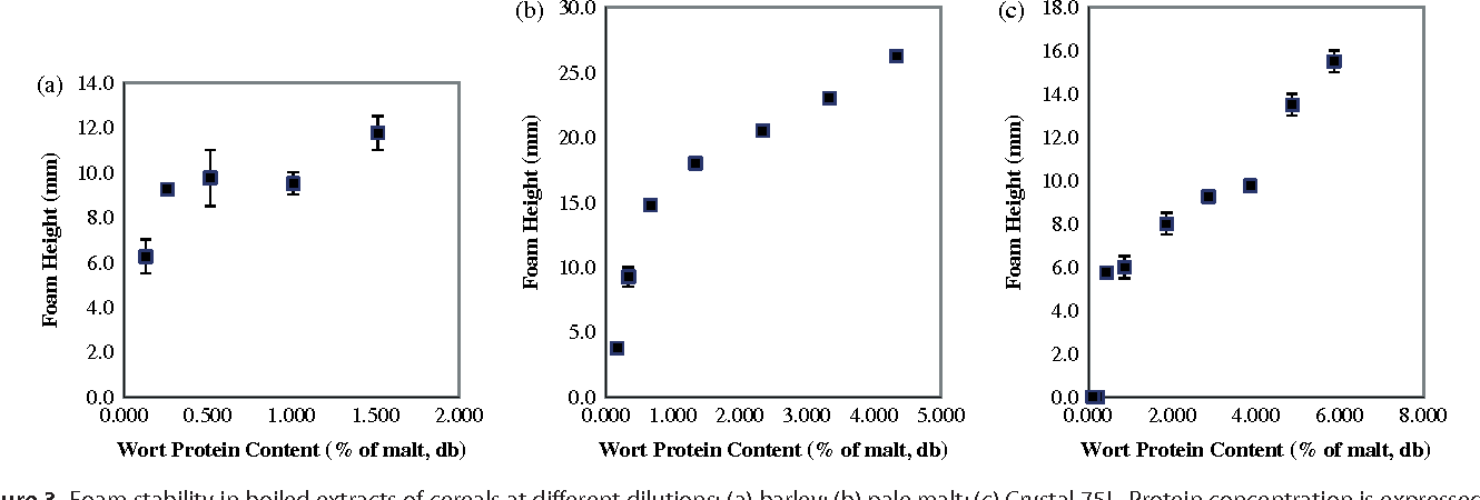 Figure 3. Foam stability in boiled extracts of cereals at different dilutions: (a) barley; (b) pale malt; (c) Crystal 75L. Protein concentration is expressed on the basis of total malt mass present expressed on a percent dry weight basis.