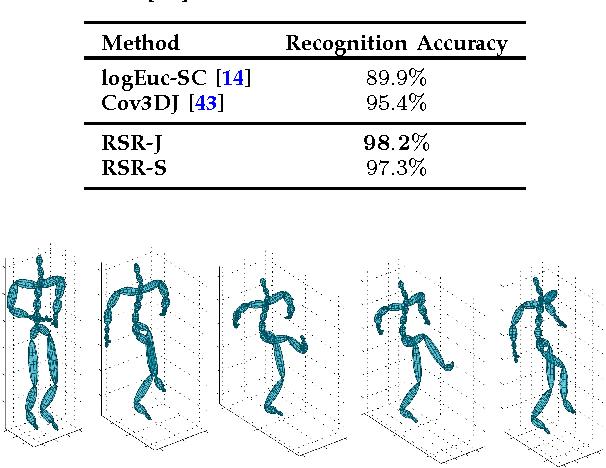 Figure 1 for Sparse Coding on Symmetric Positive Definite Manifolds using Bregman Divergences