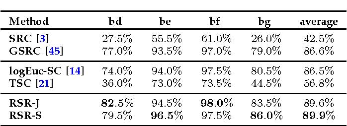 Figure 3 for Sparse Coding on Symmetric Positive Definite Manifolds using Bregman Divergences