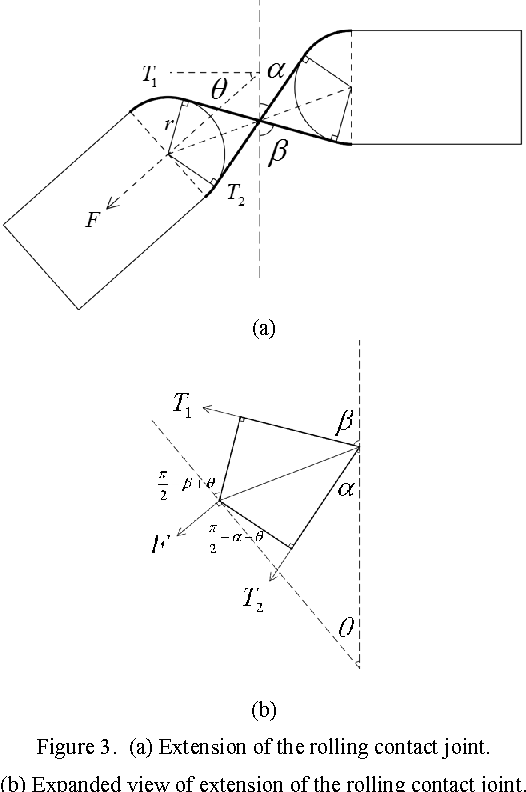 Figure 3 From Force Characteristics Of Rolling Contact Joint For