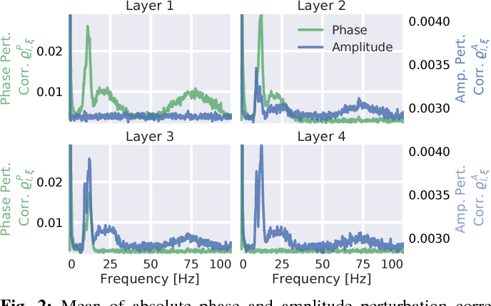 Figure 2 for Hierarchical internal representation of spectral features in deep convolutional networks trained for EEG decoding