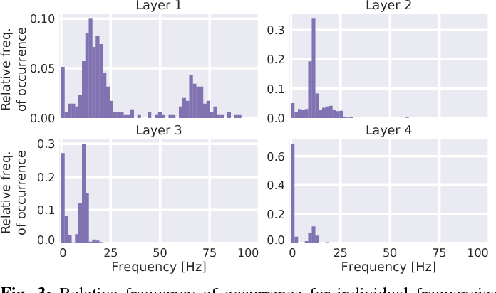 Figure 3 for Hierarchical internal representation of spectral features in deep convolutional networks trained for EEG decoding