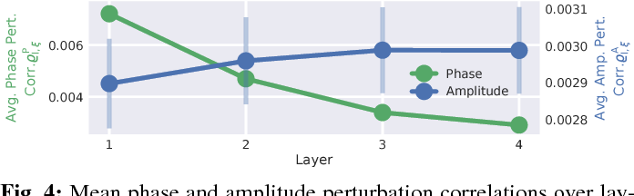 Figure 4 for Hierarchical internal representation of spectral features in deep convolutional networks trained for EEG decoding