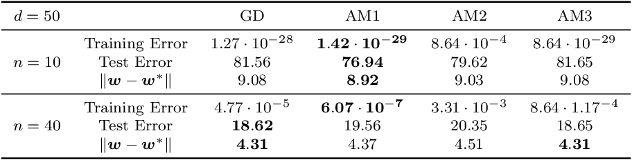 Figure 1 for On Generalization of Adaptive Methods for Over-parameterized Linear Regression