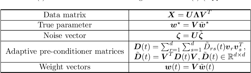 Figure 3 for On Generalization of Adaptive Methods for Over-parameterized Linear Regression