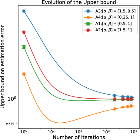 Figure 2 for On Generalization of Adaptive Methods for Over-parameterized Linear Regression