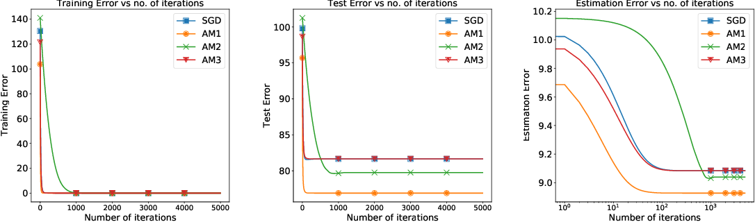 Figure 4 for On Generalization of Adaptive Methods for Over-parameterized Linear Regression