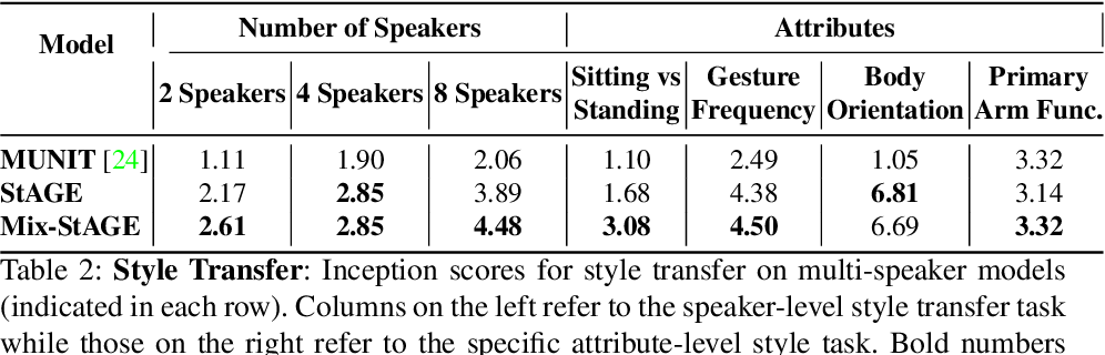 Figure 4 for Style Transfer for Co-Speech Gesture Animation: A Multi-Speaker Conditional-Mixture Approach