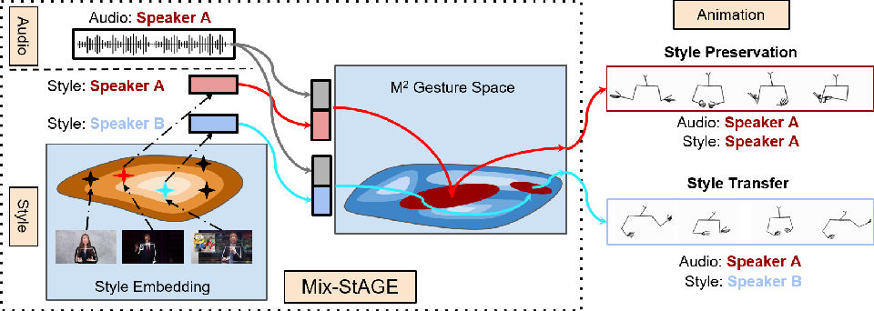 Figure 1 for Style Transfer for Co-Speech Gesture Animation: A Multi-Speaker Conditional-Mixture Approach