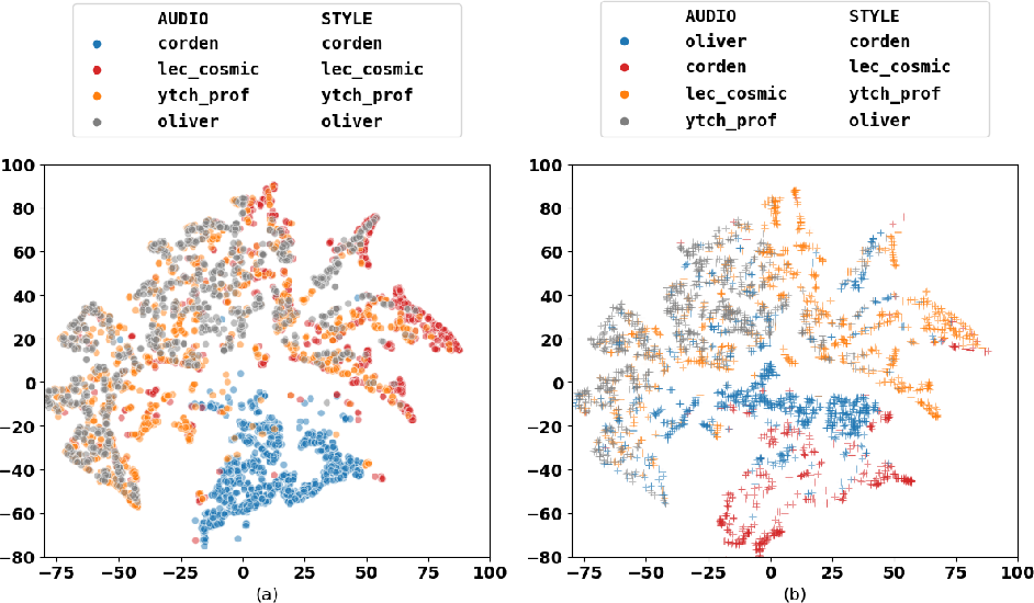 Figure 3 for Style Transfer for Co-Speech Gesture Animation: A Multi-Speaker Conditional-Mixture Approach