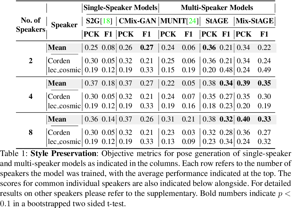 Figure 2 for Style Transfer for Co-Speech Gesture Animation: A Multi-Speaker Conditional-Mixture Approach