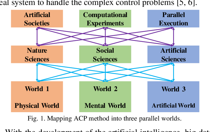 Figure 1 for Defining Digital Quadruplets in the Cyber-Physical-Social Space for Parallel Driving