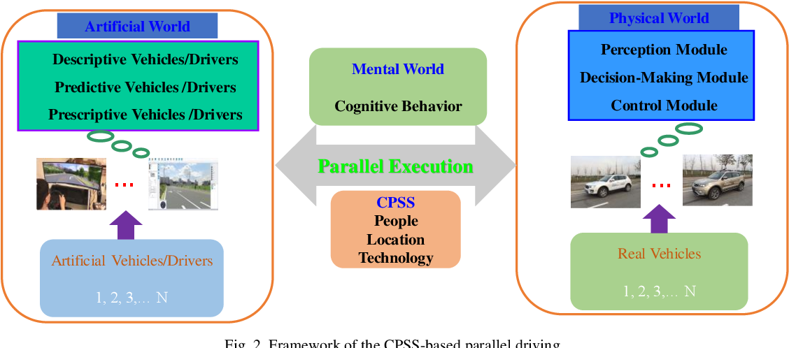 Figure 2 for Defining Digital Quadruplets in the Cyber-Physical-Social Space for Parallel Driving