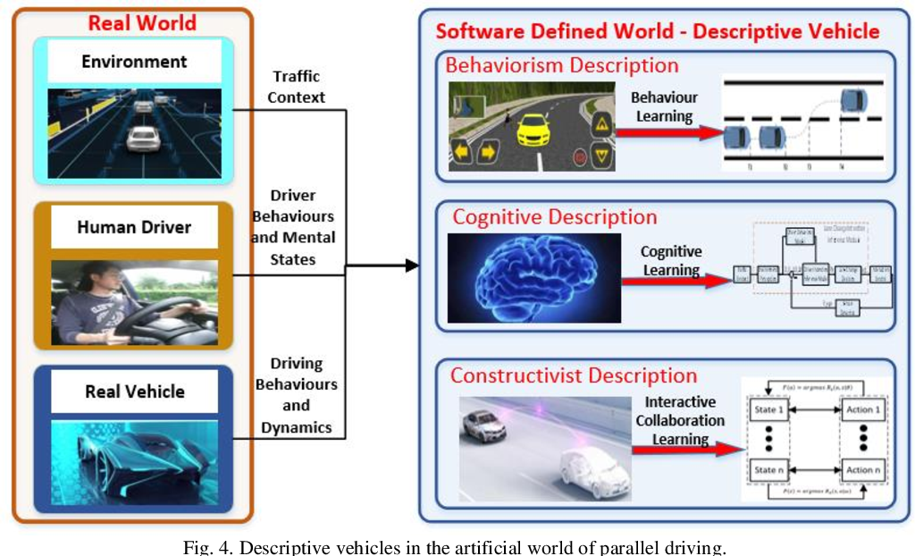 Figure 4 for Defining Digital Quadruplets in the Cyber-Physical-Social Space for Parallel Driving