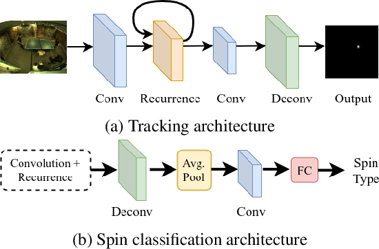 Figure 3 for SPIN: A High Speed, High Resolution Vision Dataset for Tracking and Action Recognition in Ping Pong