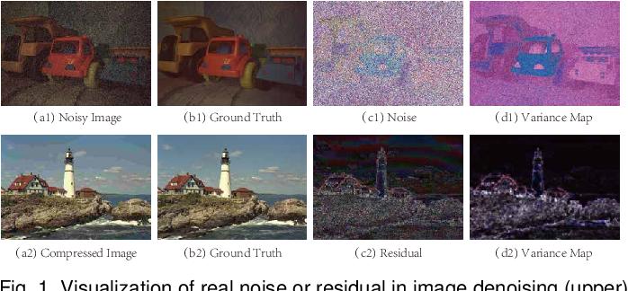 Figure 1 for Variational Image Restoration Network
